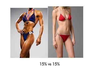 Minimális testzsír vs. ideális testzsír