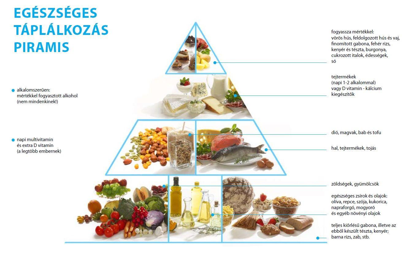 egészséges fogyókúrás kiegészítők)