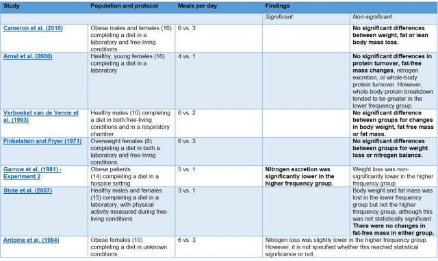 hipertrófia vs zsírvesztés
