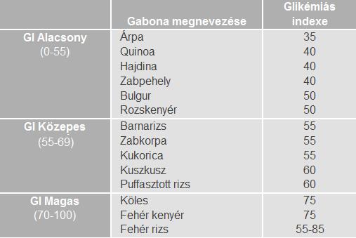 glikémiás index fogyni)