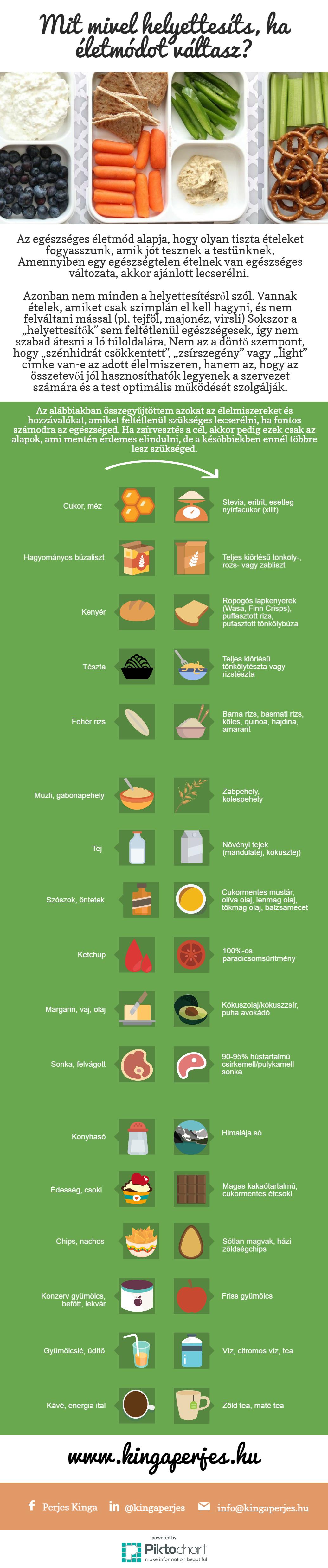 mit és mit nem szabad a zsírvesztés miatt)