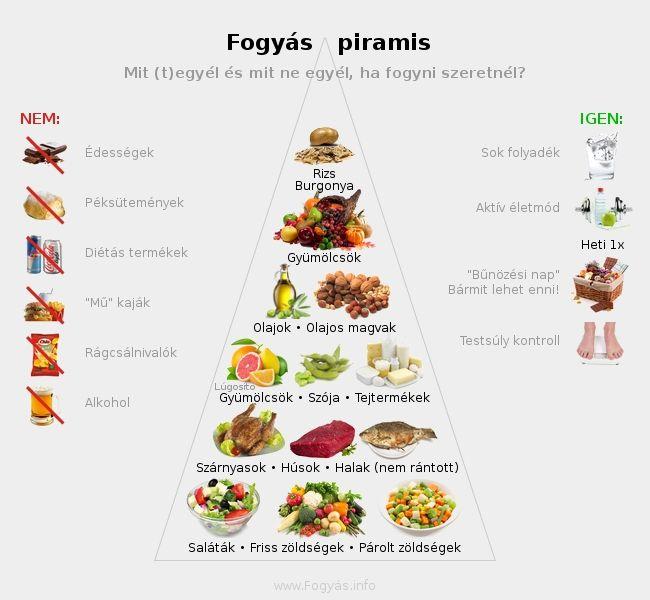 kiegyensúlyozott étkezési példák a fogyáshoz