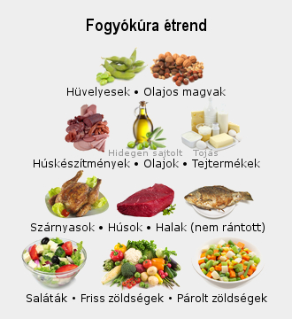 legjobb fogyókúrás étrend)