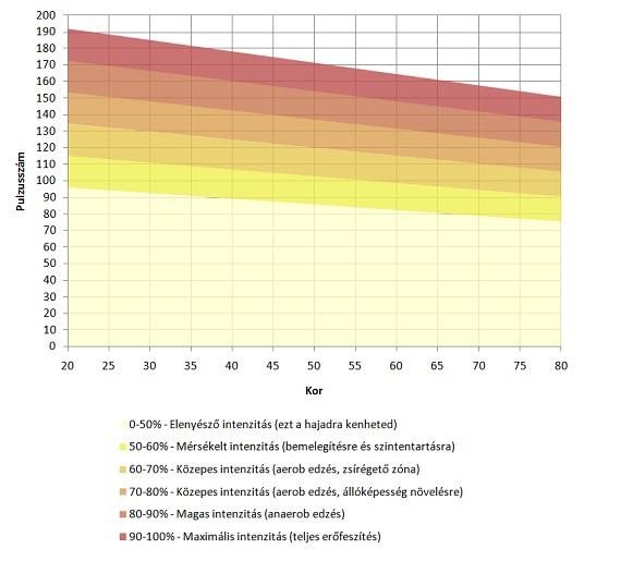 zsírégető zóna előnyei