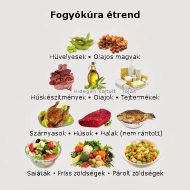 igazán legjobb fogyókúrás tippek