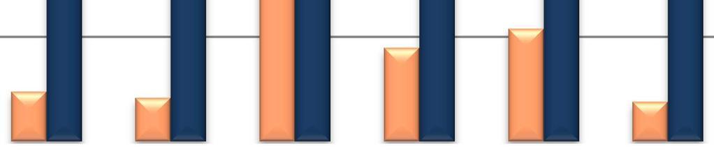 súlycsökkentő iparági statisztika