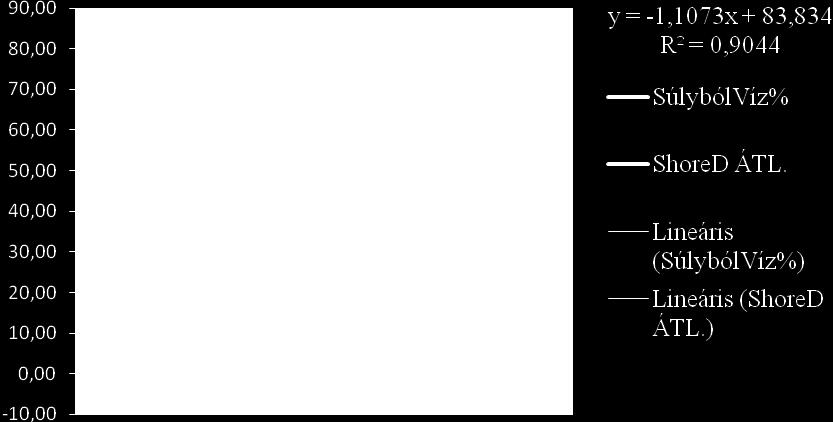 zsírvesztés lineáris)